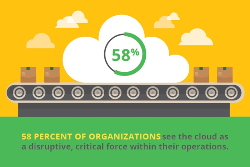 The cloud is a disruptive force in the supply chain.