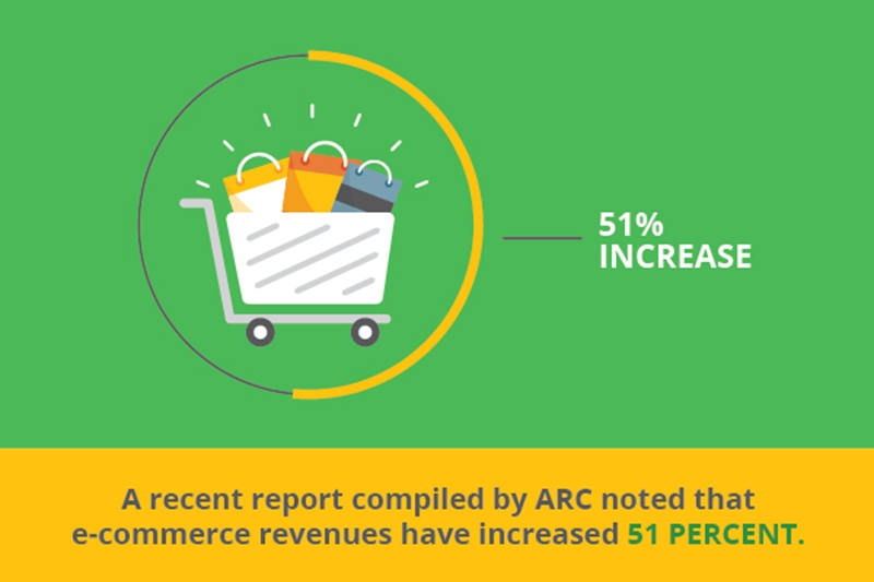 E-commerce is becoming even more of a driving force in the economy.