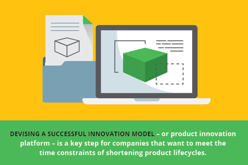 Companies need to implement successful innovation models to keep up with shortening lifecycles.