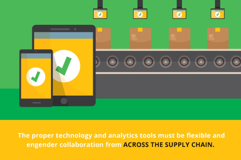 Supply chain success depends on the integration of the proper tools.