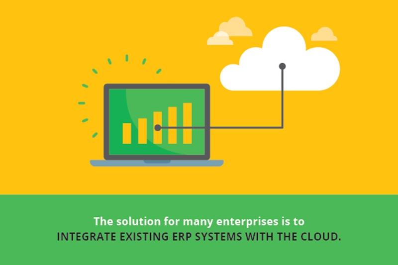 Integrating existing ERP systems with the cloud presents a couple challenges.