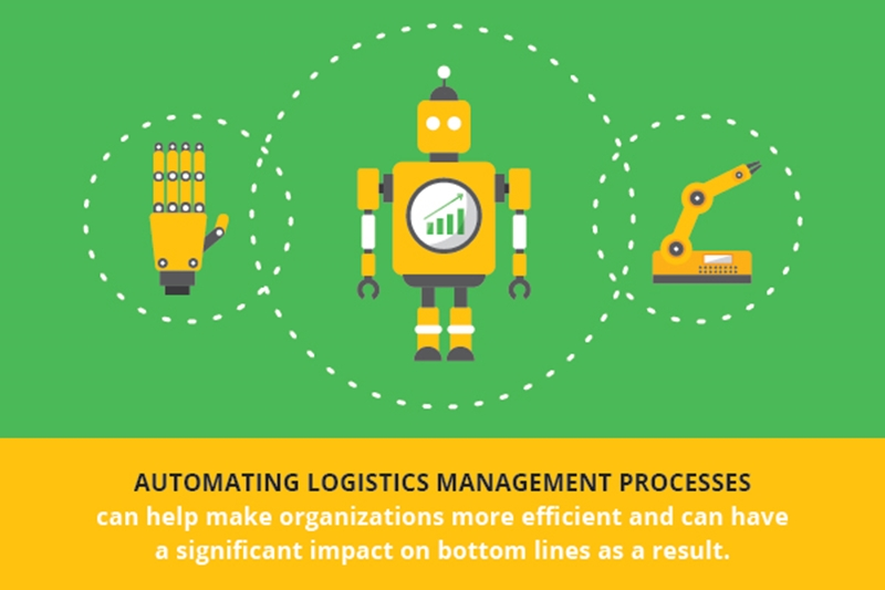 Supply chain automation has an impact on the bottom line.