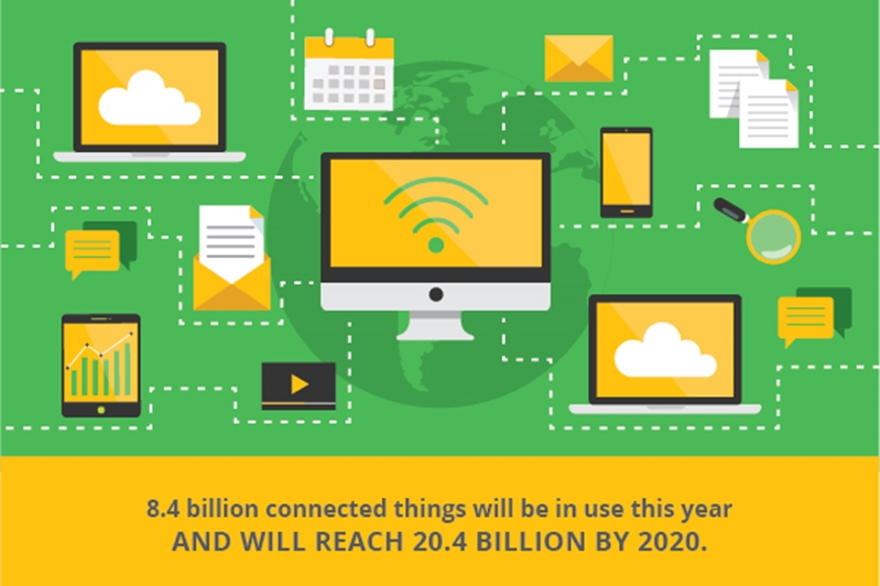 There will be 20.4 billion connected things by 2020.