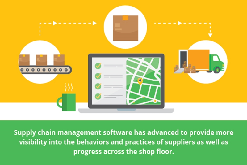 Supply chain management software has markedly advanced.